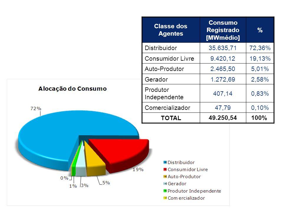 CONSUMO DE ENERGIA ELÉTRICA Consumo Registrado [MWmédio]